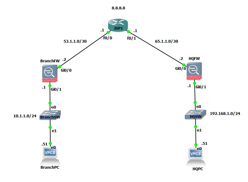 Cisco ASA IPsec Site-to-Site VPN – Infra admin's blog